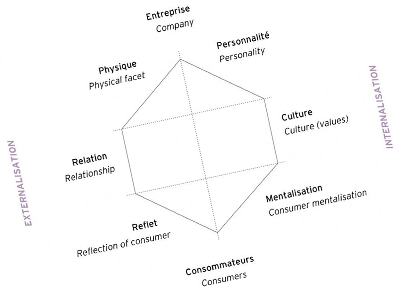 Prisme de Kapferer : définition, conditions d'usage et conseils